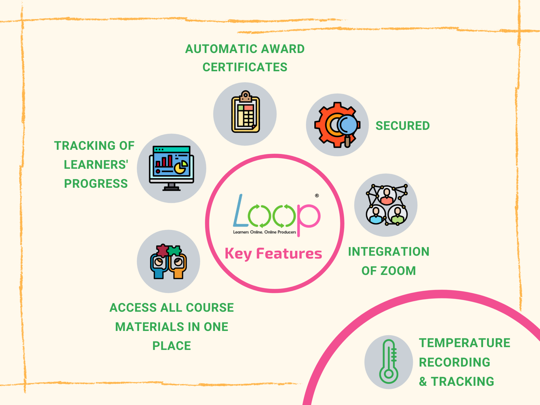 A DIGITAL FUTURE – HELPING YOU TRANSFORM WITH LOOP POWERUP